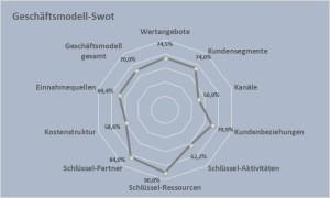 Geschäftsmodell-Swot